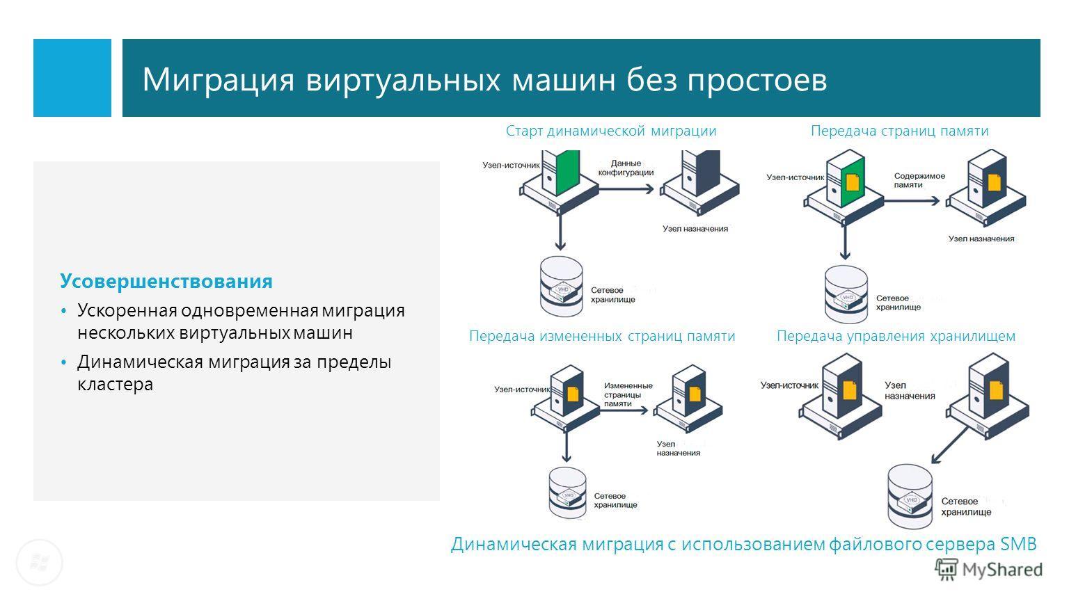 Миграция виртуальных машин без простоев Усовершенствования Ускоренная одновременная миграция нескольких виртуальных машин Динамическая миграция за пределы кластера Старт динамической миграцииПередача страниц памяти Передача измененных страниц памятиП