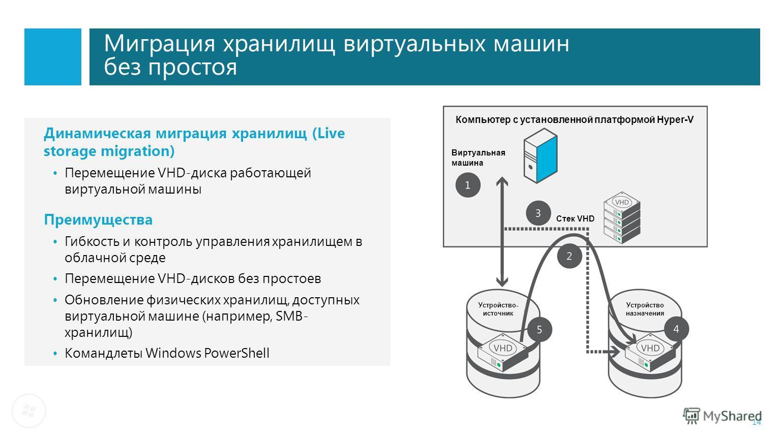 Миграция хранилищ виртуальных машин без простоя 14 Динамическая миграция хранилищ (Live storage migration) Перемещение VHD-диска работающей виртуальной машины Преимущества Гибкость и контроль управления хранилищем в облачной среде Перемещение VHD-дис