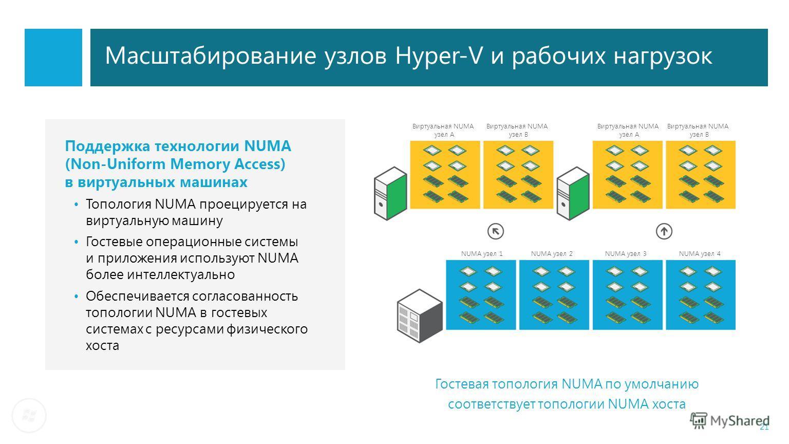 Масштабирование узлов Hyper-V и рабочих нагрузок Поддержка технологии NUMA (Non-Uniform Memory Access) в виртуальных машинах Топология NUMA проецируется на виртуальную машину Гостевые операционные системы и приложения используют NUMA более интеллекту