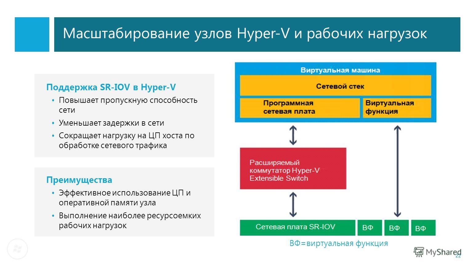 Масштабирование узлов Hyper-V и рабочих нагрузок Поддержка SR-IOV в Hyper-V Повышает пропускную способность сети Уменьшает задержки в сети Сокращает нагрузку на ЦП хоста по обработке сетевого трафика 22 Преимущества Эффективное использование ЦП и опе