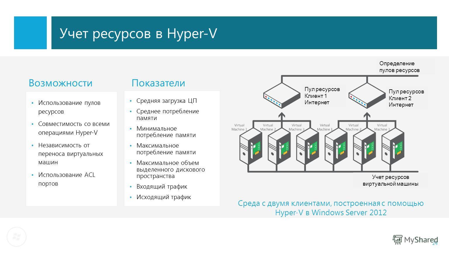24 Учет ресурсов в Hyper-V Среда с двумя клиентами, построенная с помощью Hyper-V в Windows Server 2012 Использование пулов ресурсов Совместимость со всеми операциями Hyper-V Независимость от переноса виртуальных машин Использование ACL портов Возмож