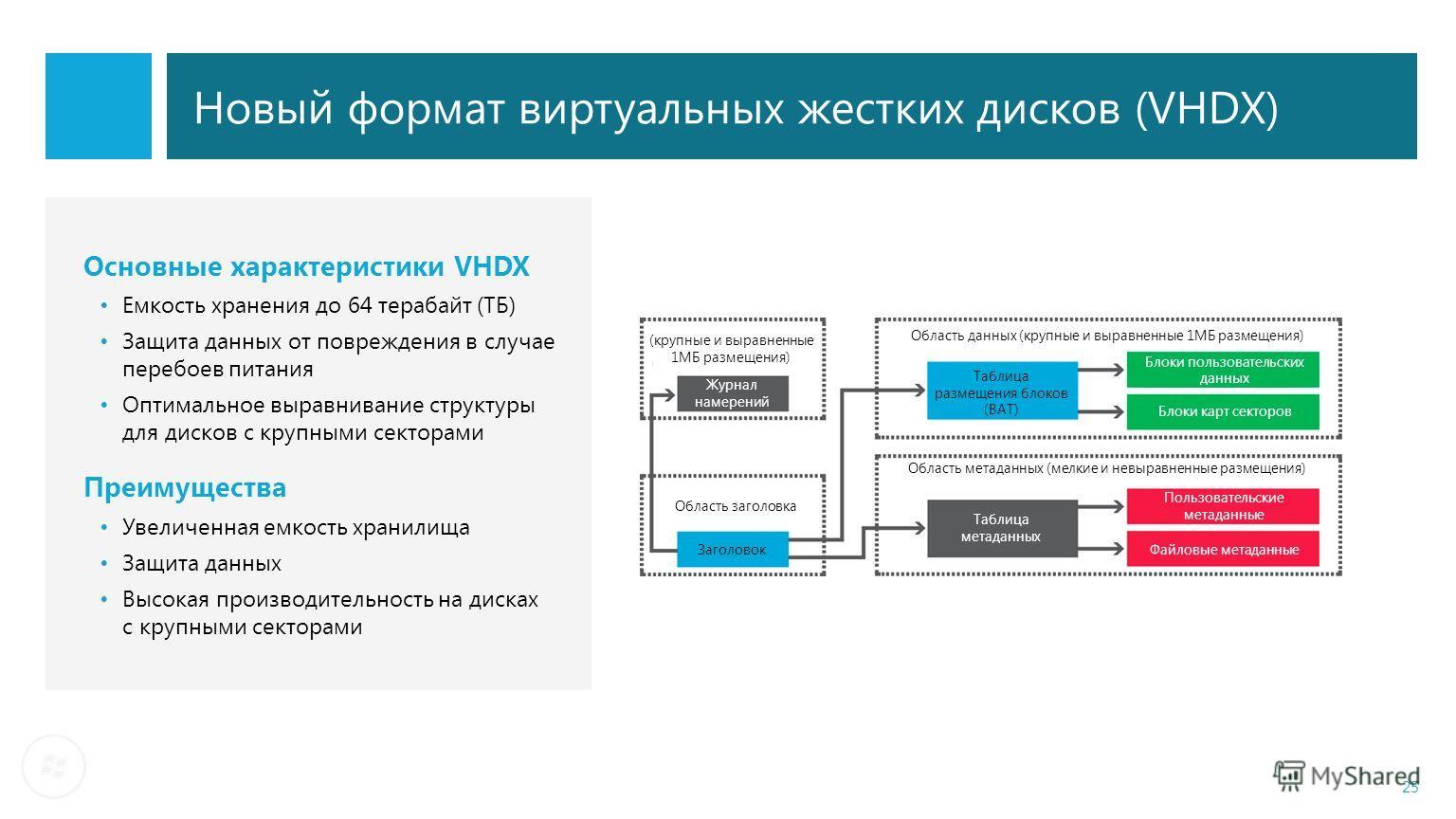 Новый формат виртуальных жестких дисков (VHDX) Основные характеристики VHDX Емкость хранения до 64 терабайт (ТБ) Защита данных от повреждения в случае перебоев питания Оптимальное выравнивание структуры для дисков с крупными секторами Преимущества Ув