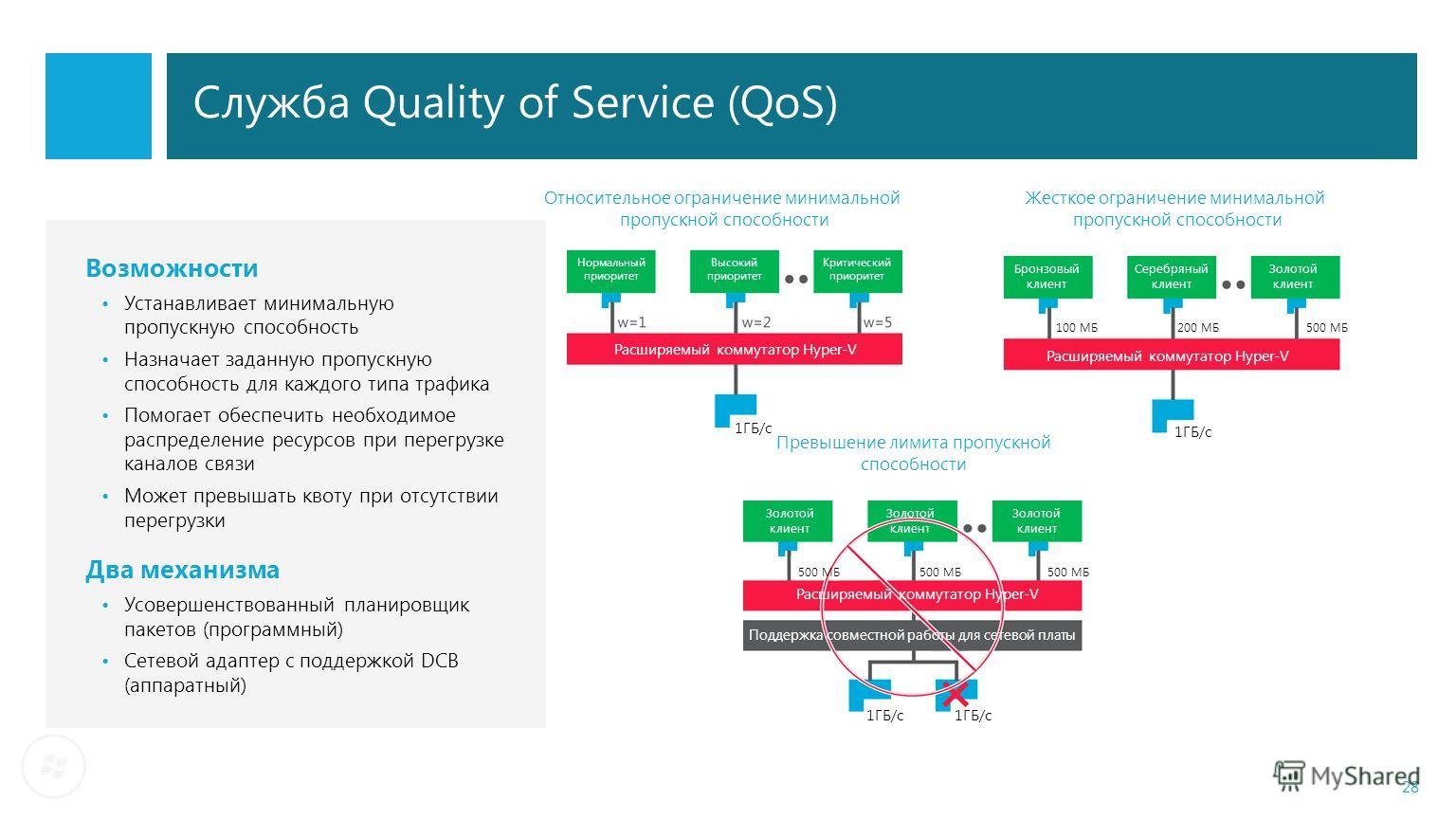 Служба Quality of Service (QoS) 28 Относительное ограничение минимальной пропускной способности Жесткое ограничение минимальной пропускной способности Превышение лимита пропускной способности Возможности Устанавливает минимальную пропускную способнос