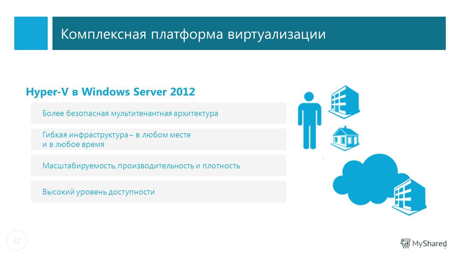 3 Комплексная платформа виртуализации Более безопасная мультитенантная архитектура Гибкая инфраструктура – в любом месте и в любое время Масштабируемость, производительность и плотность Высокий уровень доступности Hyper-V в Windows Server 2012