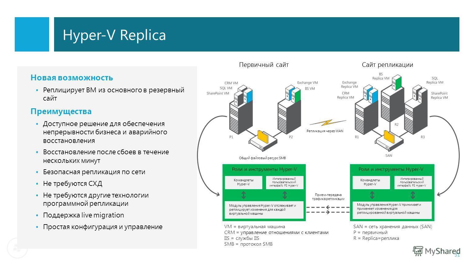 Hyper-V Replica 31 Роли и инструменты Hyper-V Командлеты Hyper-V Интегрированный пользовательский интерфейс PS Hyper-V Интегрированный пользовательский интерфейс PS Hyper-V Модуль управления Hyper-V отслеживает и реплицирует изменения для каждой вирт