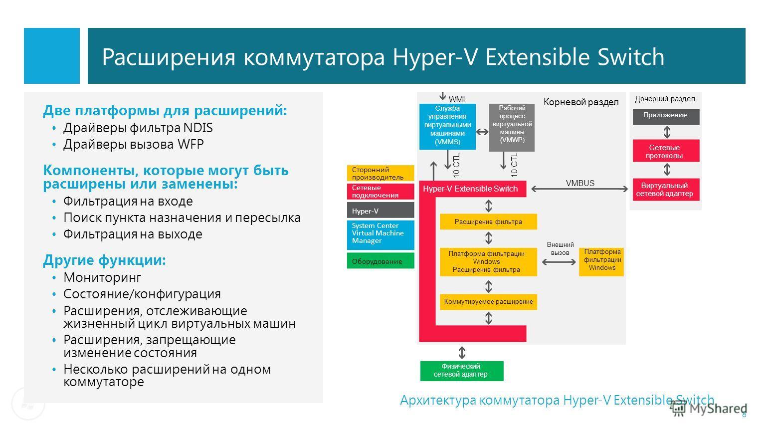 Расширения коммутатора Hyper-V Extensible Switch Две платформы для расширений: Драйверы фильтра NDIS Драйверы вызова WFP Компоненты, которые могут быть расширены или заменены: Фильтрация на входе Поиск пункта назначения и пересылка Фильтрация на выхо