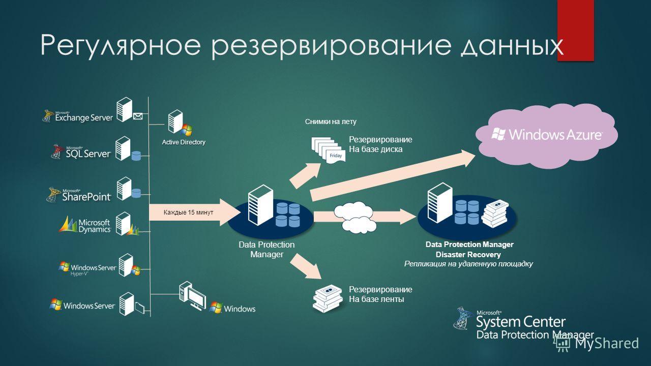 Снимки на лету Резервирование На базе диска Active Directory Резервирование На базе ленты Data Protection Manager Каждые 15 минут Disaster Recovery Репликация на удаленную площадку Data Protection Manager Регулярное резервирование данных