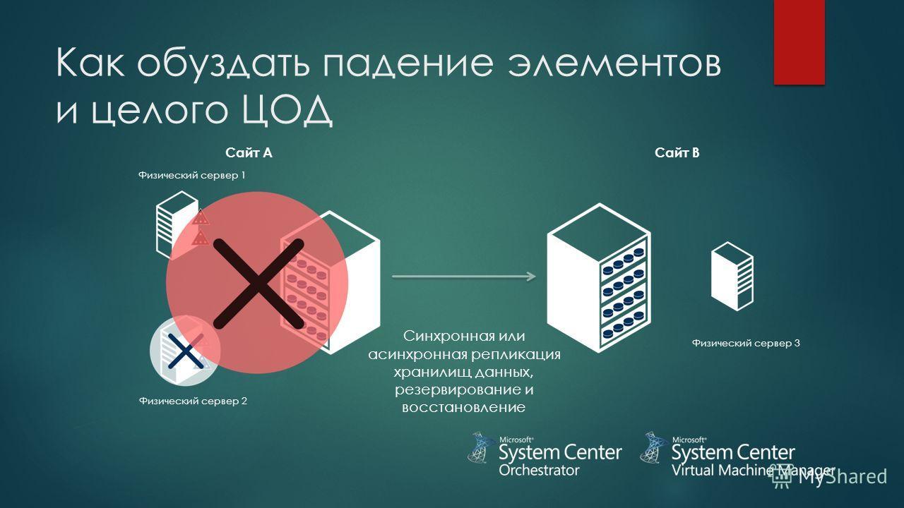 Сайт AСайт B Синхронная или асинхронная репликация хранилищ данных, резервирование и восстановление Физический сервер 2 Физический сервер 1 Физический сервер 3 Как обуздать падение элементов и целого ЦОД