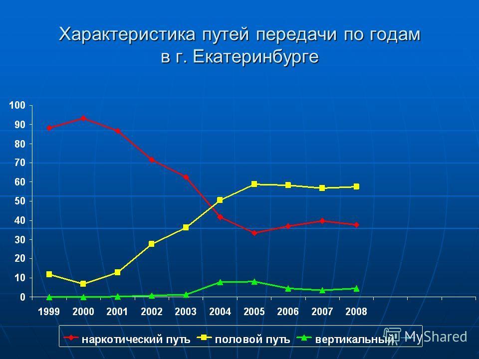 Характеристика путей передачи по годам в г. Екатеринбурге
