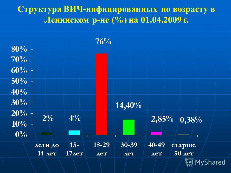 Структура ВИЧ-инфицированных по возрасту в Ленинском р-не (%) на 01.04.2009 г.