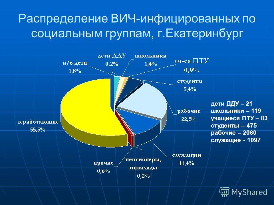 Распределение ВИЧ-инфицированных по социальным группам, г.Екатеринбург дети ДДУ – 21 школьники – 119 учащиеся ПТУ – 83 студенты – 475 рабочие – 2080 служащие - 1097