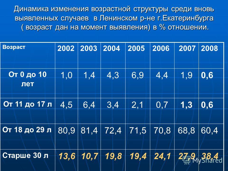 Динамика изменения возрастной структуры среди вновь выявленных случаев в Ленинском р-не г.Екатеринбурга ( возраст дан на момент выявления) в % отношении. Возраст 20022003 200420052006 20072008 От 0 до 10 лет 1,01,44,36,94,41,90,6 От 11 до 17 л 4,56,4