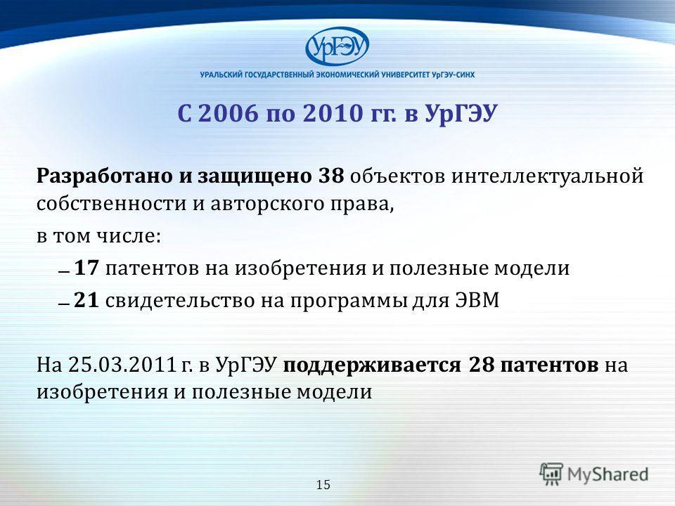 15 С 2006 по 2010 гг. в УрГЭУ Разработано и защищено 38 объектов интеллектуальной собственности и авторского права, в том числе: 17 патентов на изобретения и полезные модели 21 свидетельство на программы для ЭВМ На 25.03.2011 г. в УрГЭУ поддерживаетс