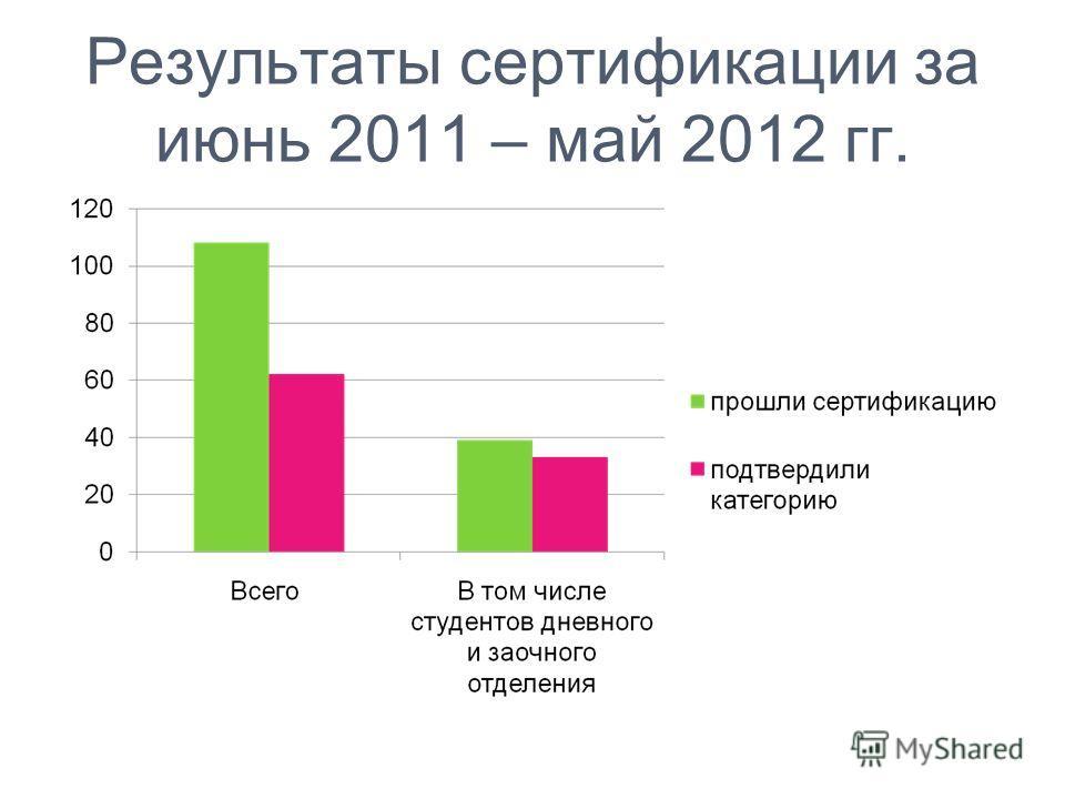 Результаты сертификации за июнь 2011 – май 2012 гг.