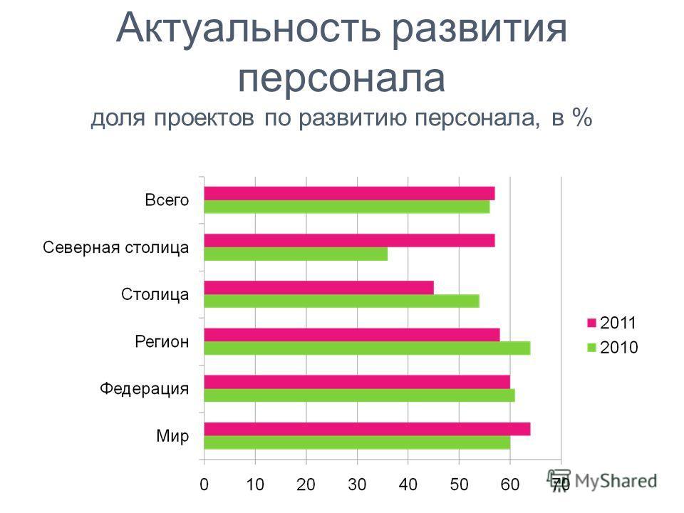 Актуальность развития персонала доля проектов по развитию персонала, в %