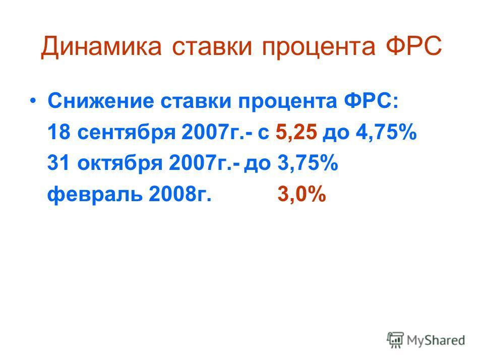 Динамика ставки процента ФРС Снижение ставки процента ФРС: 18 сентября 2007г.- с 5,25 до 4,75% 31 октября 2007г.- до 3,75% февраль 2008г. 3,0%