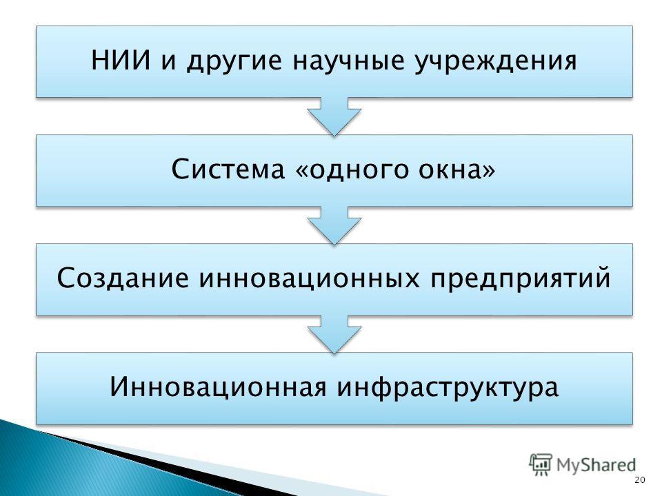 Инновационная инфраструктура Создание инновационных предприятий Система «одного окна» НИИ и другие научные учреждения 20