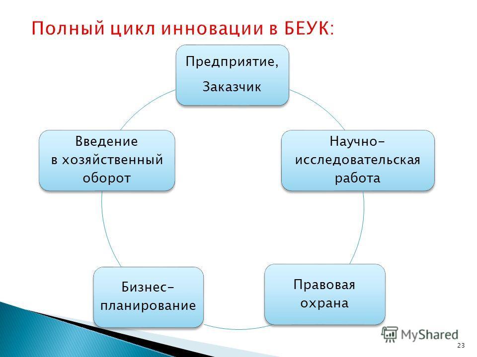 Предприятие, Заказчик Научно- исследовательская работа Правовая охрана Бизнес- планирование Введение в хозяйственный оборот 23