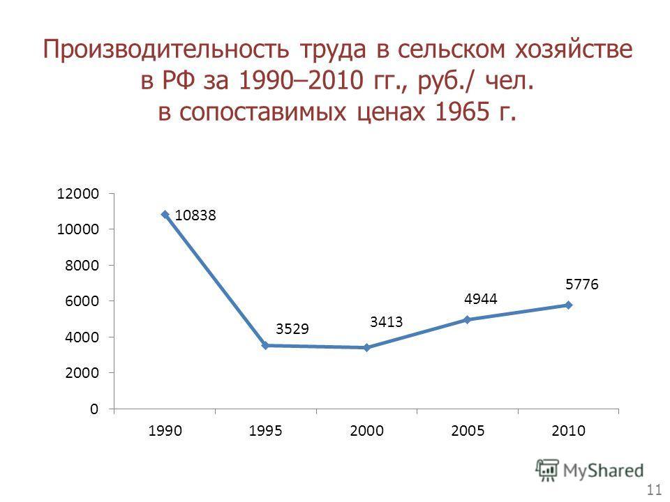 Производительность труда в сельском хозяйстве в РФ за 1990–2010 гг., руб./ чел. в сопоставимых ценах 1965 г. 11