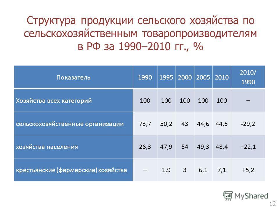 Структура продукции сельского хозяйства по сельскохозяйственным товаропроизводителям в РФ за 1990–2010 гг., % 12 Показатель19901995200020052010 2010/ 1990 Хозяйства всех категорий100 – сельскохозяйственные организации73,750,24344,644,5-29,2 хозяйства