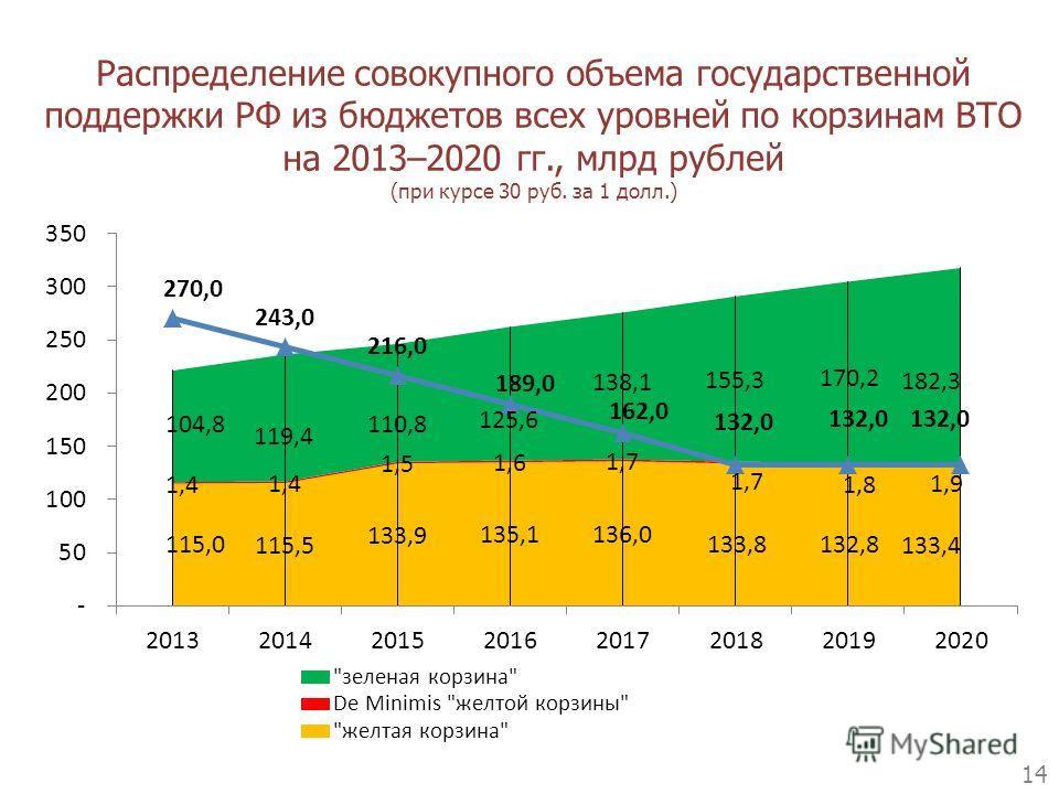 Распределение совокупного объема государственной поддержки РФ из бюджетов всех уровней по корзинам ВТО на 2013–2020 гг., млрд рублей (при курсе 30 руб. за 1 долл.) 14