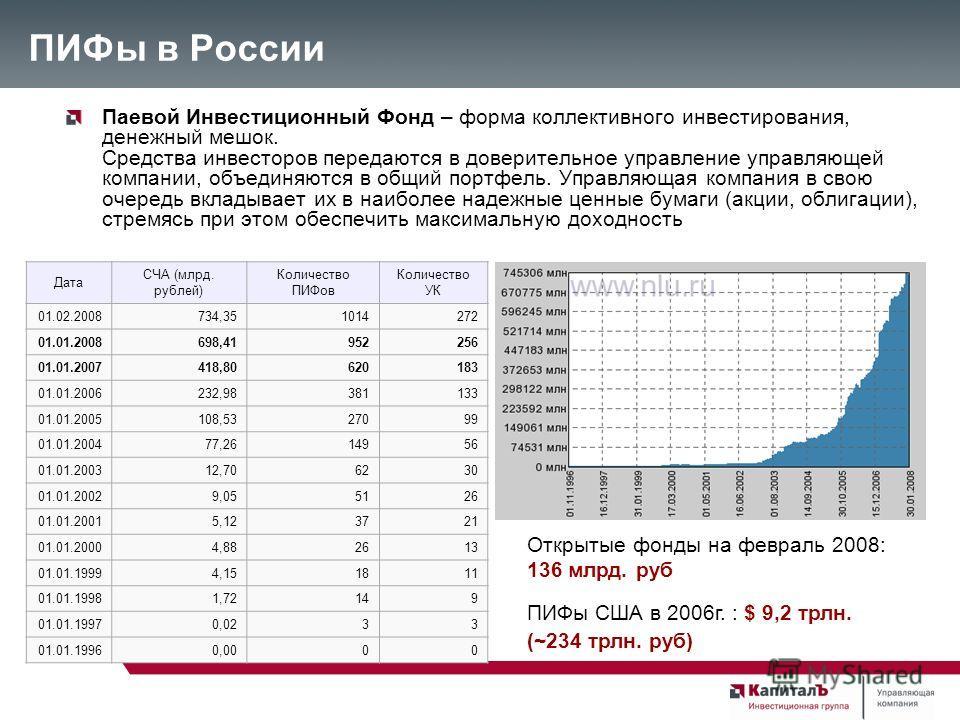 ПИФы в России Паевой Инвестиционный Фонд – форма коллективного инвестирования, денежный мешок. Средства инвесторов передаются в доверительное управление управляющей компании, объединяются в общий портфель. Управляющая компания в свою очередь вкладыва
