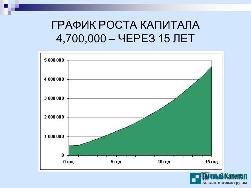 ГРАФИК РОСТА КАПИТАЛА 4,700,000 – ЧЕРЕЗ 15 ЛЕТ