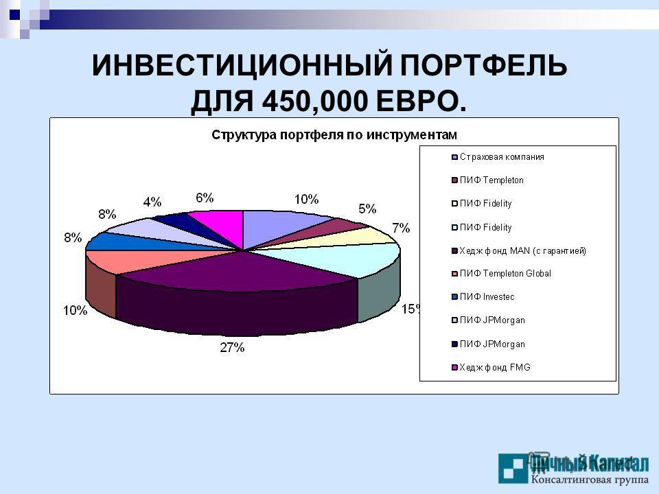 ИНВЕСТИЦИОННЫЙ ПОРТФЕЛЬ ДЛЯ 450,000 ЕВРО.