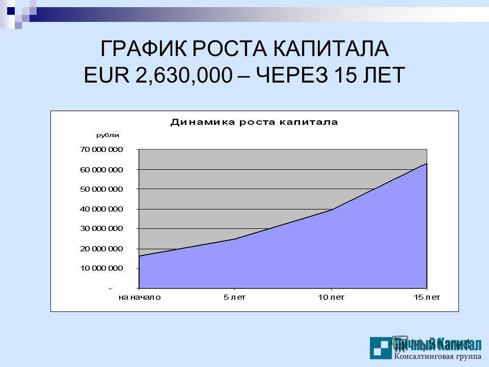 ГРАФИК РОСТА КАПИТАЛА EUR 2,630,000 – ЧЕРЕЗ 15 ЛЕТ