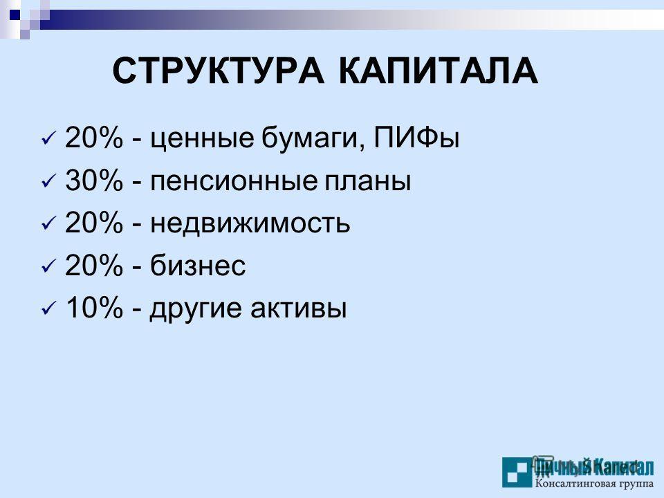 СТРУКТУРА КАПИТАЛА 20% - ценные бумаги, ПИФы 30% - пенсионные планы 20% - недвижимость 20% - бизнес 10% - другие активы