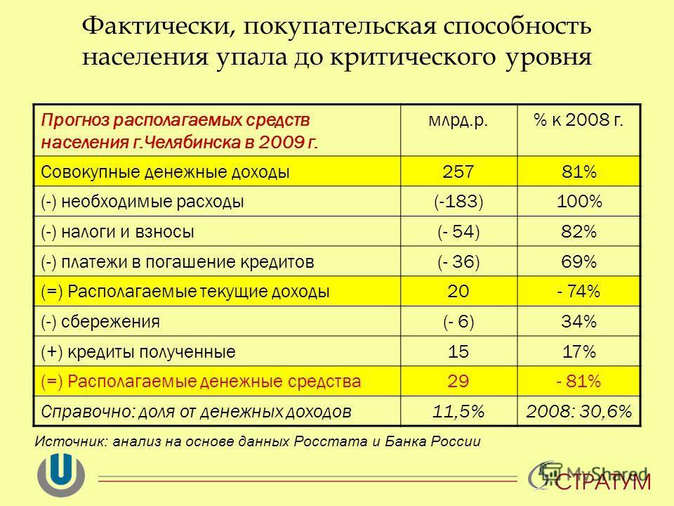 Фактически, покупательская способность населения упала до критического уровня Источник: анализ на основе данных Росстата и Банка России Прогноз располагаемых средств населения г.Челябинска в 2009 г. млрд.р.% к 2008 г. Совокупные денежные доходы25781%