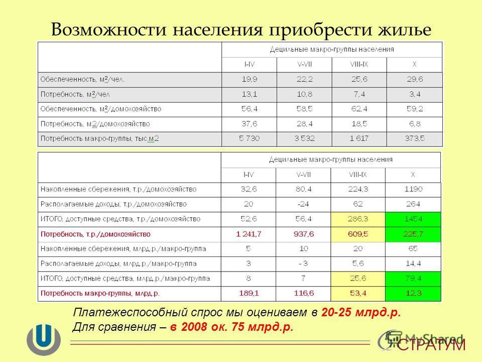 Возможности населения приобрести жилье Платежеспособный спрос мы оцениваем в 20-25 млрд.р. Для сравнения – в 2008 ок. 75 млрд.р.
