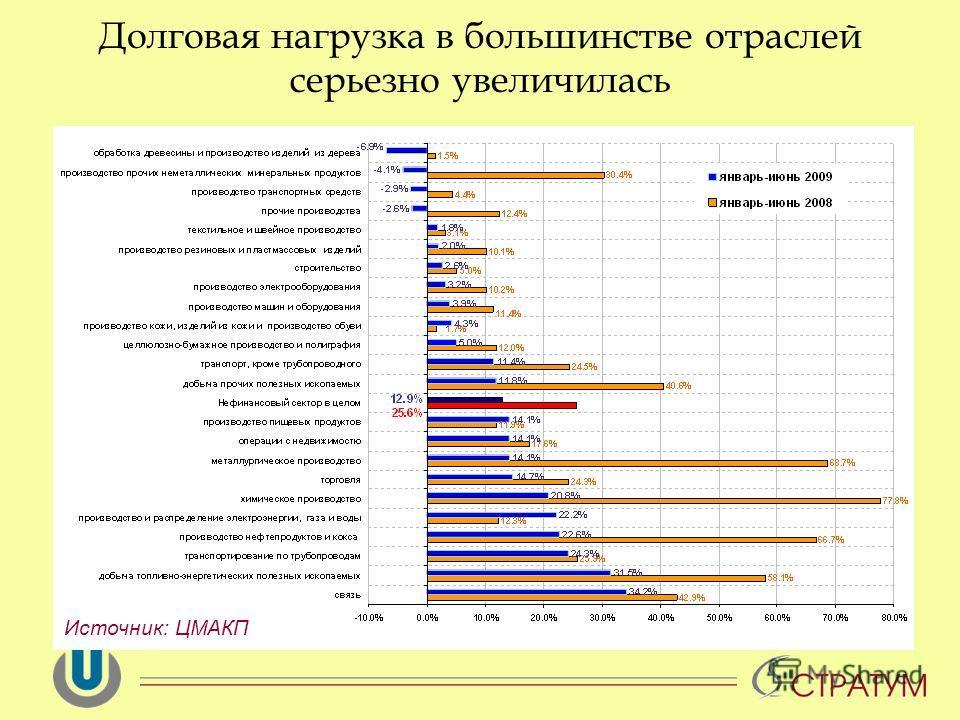 Долговая нагрузка в большинстве отраслей серьезно увеличилась Источник: ЦМАКП