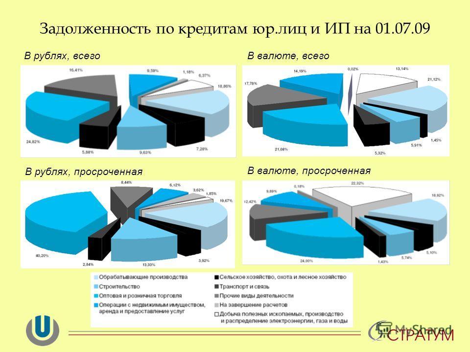 Задолженность по кредитам юр.лиц и ИП на 01.07.09 В рублях, всего В валюте, просроченная В рублях, просроченная В валюте, всего
