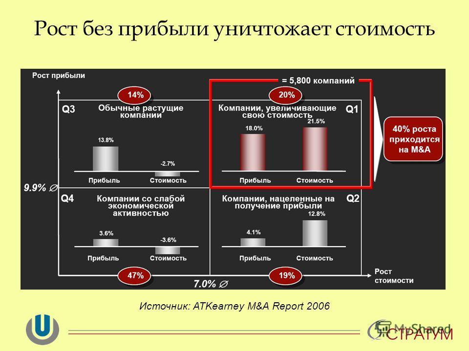 Рост без прибыли уничтожает стоимость Источник: ATKearney M&A Report 2006