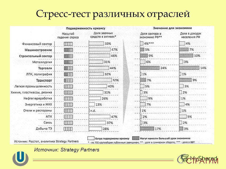 Стресс-тест различных отраслей Источник: Strategy Partners