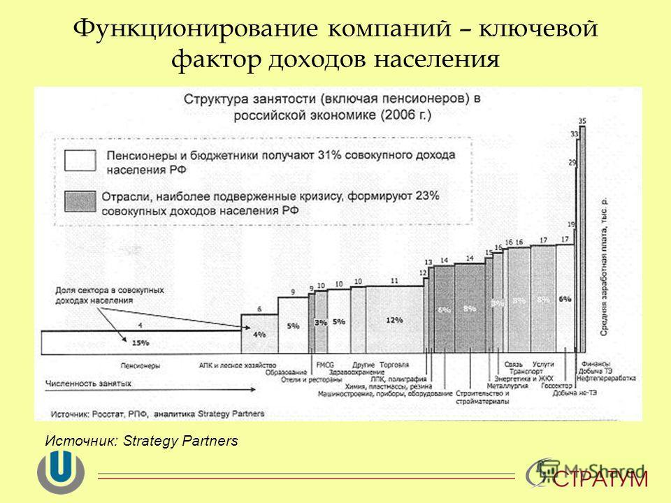 Функционирование компаний – ключевой фактор доходов населения Источник: Strategy Partners