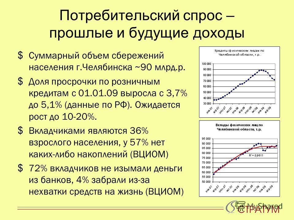 Потребительский спрос – прошлые и будущие доходы $ Суммарный объем сбережений населения г.Челябинска ~90 млрд.р. $ Доля просрочки по розничным кредитам с 01.01.09 выросла с 3,7% до 5,1% (данные по РФ). Ожидается рост до 10-20%. $ Вкладчиками являются
