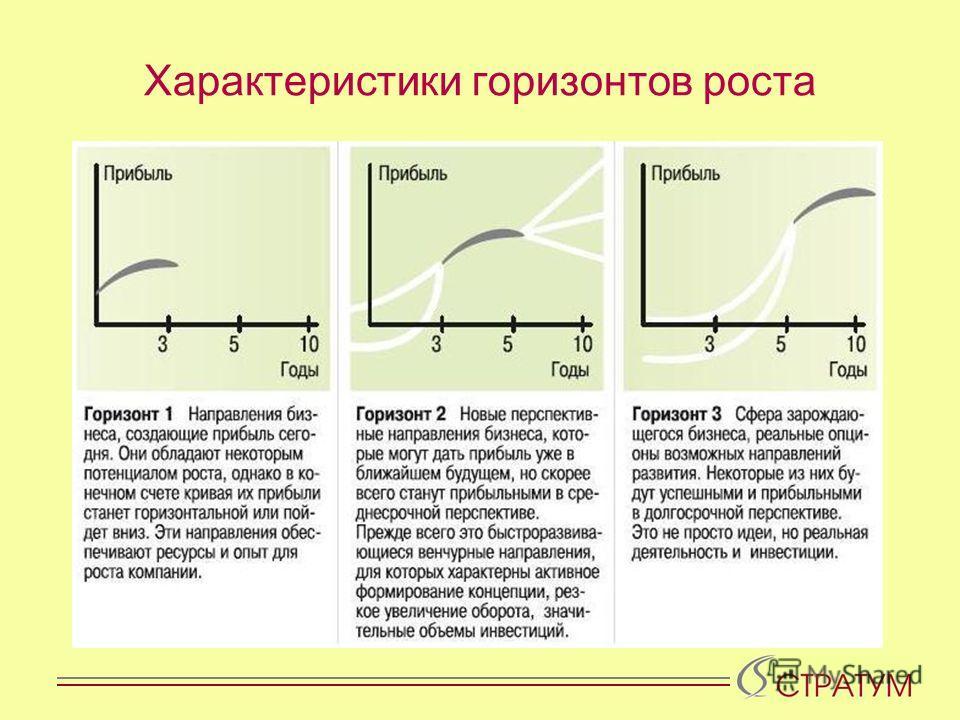 Характеристики горизонтов роста