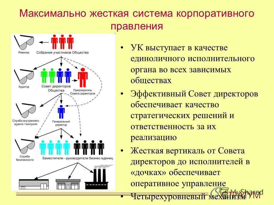 Максимально жесткая система корпоративного правления УК выступает в качестве единоличного исполнительного органа во всех зависимых обществах Эффективный Совет директоров обеспечивает качество стратегических решений и ответственность за их реализацию