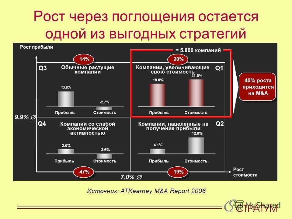 Рост через поглощения остается одной из выгодных стратегий Источник: ATKearney M&A Report 2006