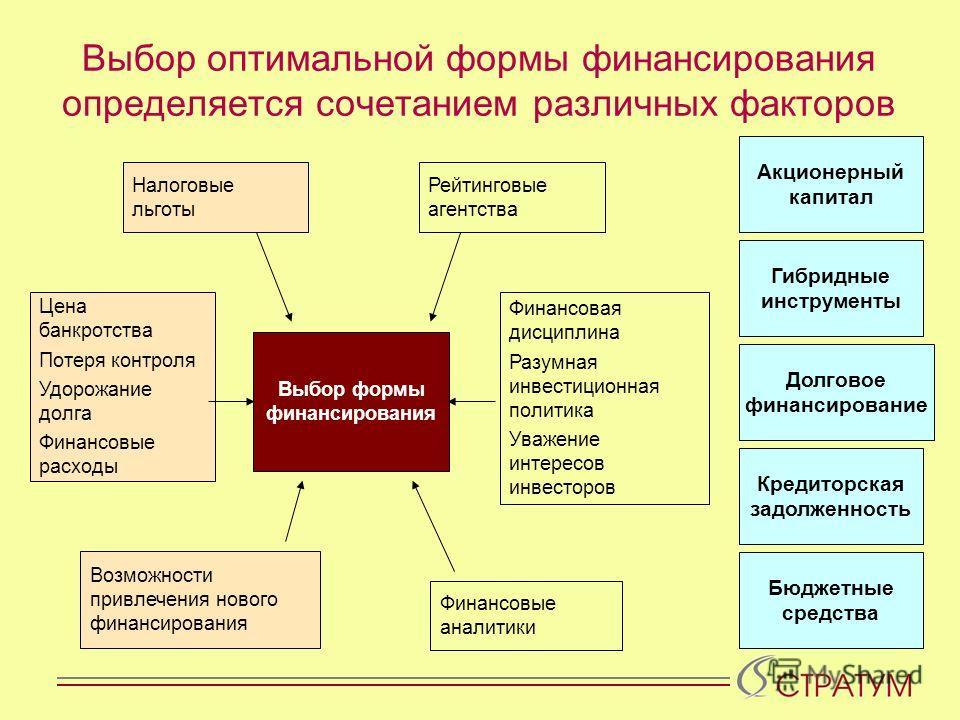 Выбор оптимальной формы финансирования определяется сочетанием различных факторов Выбор формы финансирования Цена банкротства Потеря контроля Удорожание долга Финансовые расходы Финансовая дисциплина Разумная инвестиционная политика Уважение интересо