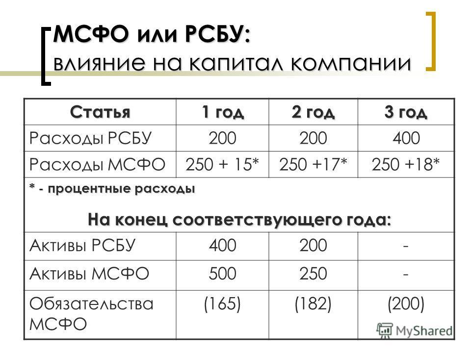 МСФО или РСБУ: влияние на капитал компании Статья 1 год 2 год 3 год Расходы РСБУ200 400 Расходы МСФО250 + 15*250 +17*250 +18* * - процентные расходы На конец соответствующего года: Активы РСБУ400200- Активы МСФО500250- Обязательства МСФО (165)(182)(2