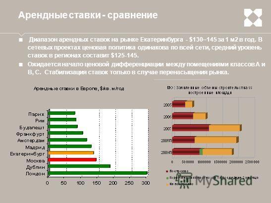 Арендные ставки - сравнение Диапазон арендных ставок на рынке Екатеринбурга - $130–145 за 1 м2 в год. В сетевых проектах ценовая политика одинакова по всей сети, средний уровень ставок в регионах составит $125-145. Ожидается начало ценовой дифференци