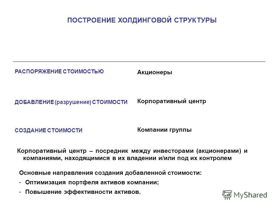 Акционеры Корпоративный центр Компании группы ПОСТРОЕНИЕ ХОЛДИНГОВОЙ СТРУКТУРЫ РАСПОРЯЖЕНИЕ СТОИМОСТЬЮ ДОБАВЛЕНИЕ (разрушение) СТОИМОСТИ СОЗДАНИЕ СТОИМОСТИ Корпоративный центр – посредник между инвесторами (акционерами) и компаниями, находящимися в и