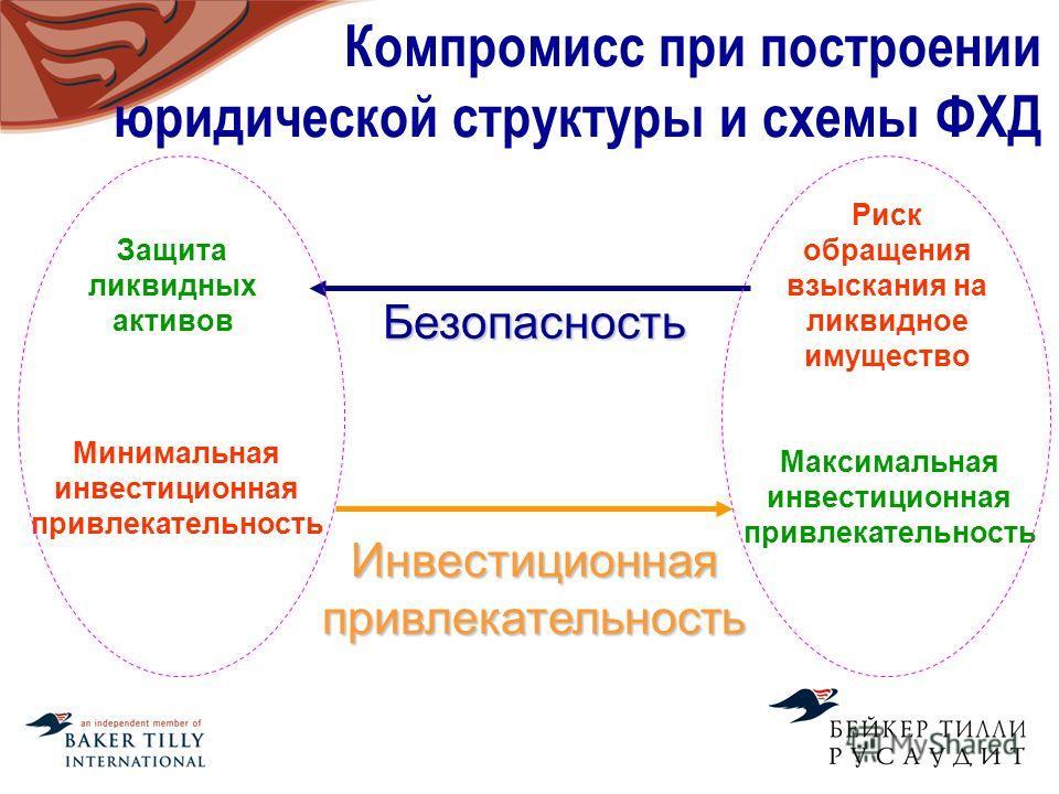 Компромисс при построении юридической структуры и схемы ФХД Инвестиционная привлекательность Безопасность Риск обращения взыскания на ликвидное имущество Минимальная инвестиционная привлекательность Максимальная инвестиционная привлекательность Защит