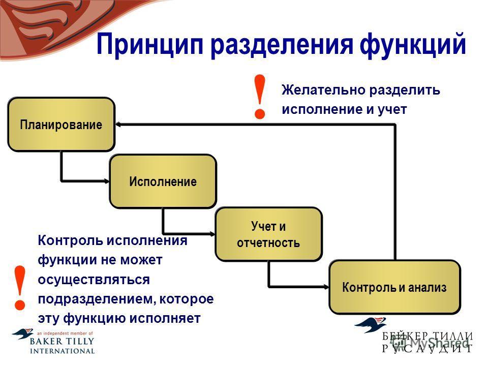 Принцип разделения функций Планирование Исполнение Учет и отчетность Контроль и анализ Контроль исполнения функции не может осуществляться подразделением, которое эту функцию исполняет ! Желательно разделить исполнение и учет !