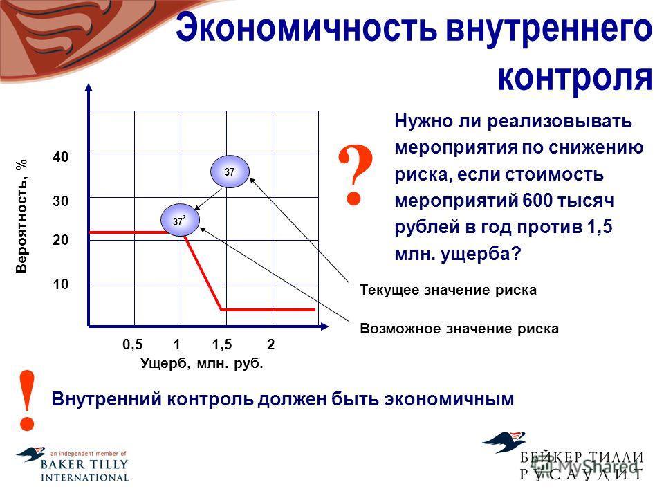 Экономичность внутреннего контроля Вероятность, % Ущерб, млн. руб. 0,511,52 10 20 30 40 37 Внутренний контроль должен быть экономичным ! 37 Нужно ли реализовывать мероприятия по снижению риска, если стоимость мероприятий 600 тысяч рублей в год против