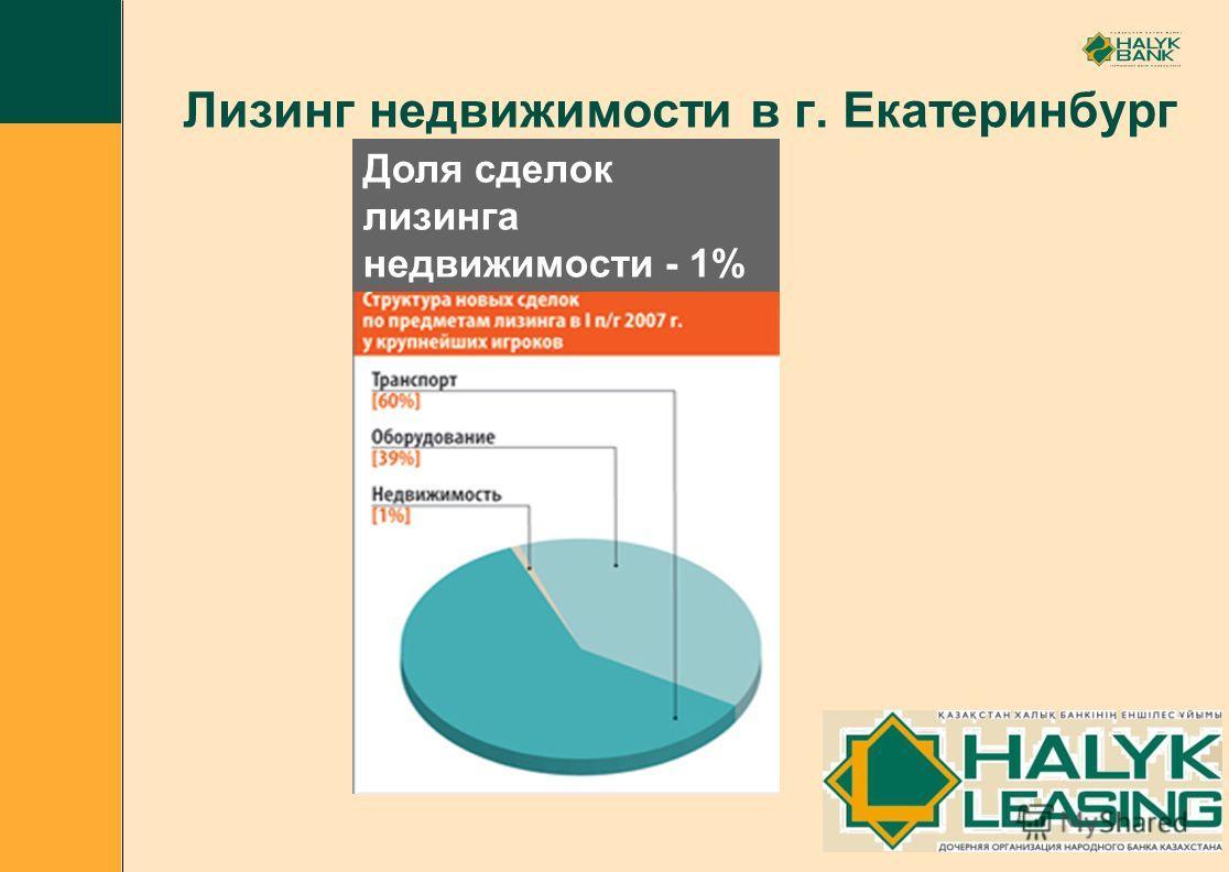 Лизинг недвижимости в г. Екатеринбург Доля сделок лизинга недвижимости - 1%