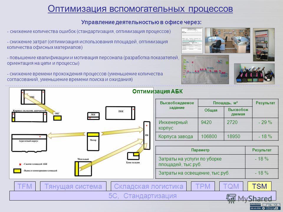 Оптимизация вспомогательных процессов - снижение количества ошибок (стандартизация, оптимизация процессов) - снижение затрат (оптимизация использования площадей, оптимизация количества офисных материалов) - повышение квалификации и мотивация персонал